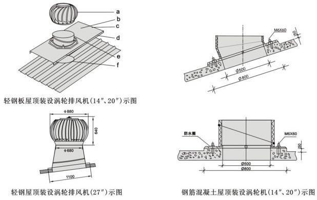 为使涡轮机达到最高的效率,安装的位置必须在屋顶的高处,避免装设在护墙之后或可能被附近的高楼、树木挡住风势的地方。 涡轮排风机安装指南: 1、排气机的理想位置尽量靠近屋脊线,安装时底板上倾边缘端嵌入屋脊金属盖板下的缝隙里。 2、以底板内孔为样板面出洞口轮廓线,用切割机完成割屋面板洞口。 3、嵌入底板,将底板用自攻钉(至少10颗)固定在屋面板上。将底板下倾边缘端切割成与屋面板相同断面波形折盖空隙。 4、装上底座、用水平测量其底座上端部成水平再用自攻钉将底座及底板固定。 5、排气机套入底座端部以自攻钉固定排气机